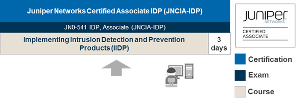 Intrusion Detection and Prevention Learning Path