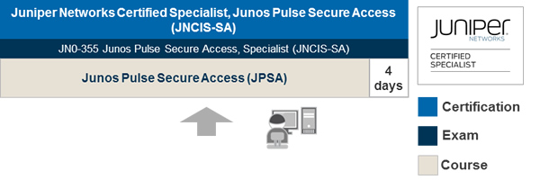 Junos Pulse SA Learning Path