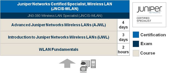 WLAN Learning Path